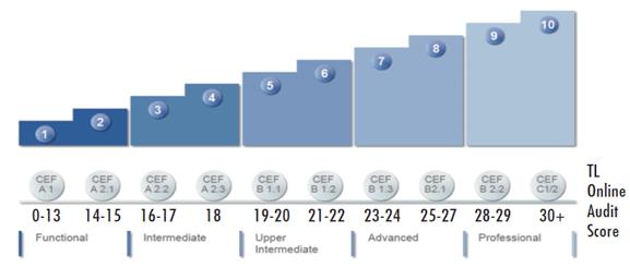 Equivalência Níveis Berlitz com o common european framework
